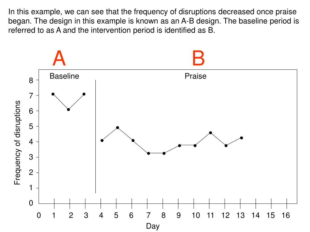In this example, we can see that the frequency of disruptions decreased once praise began. The design in this example is known as an A-B design. The baseline period is referred to as A and the intervention period is identified as B.