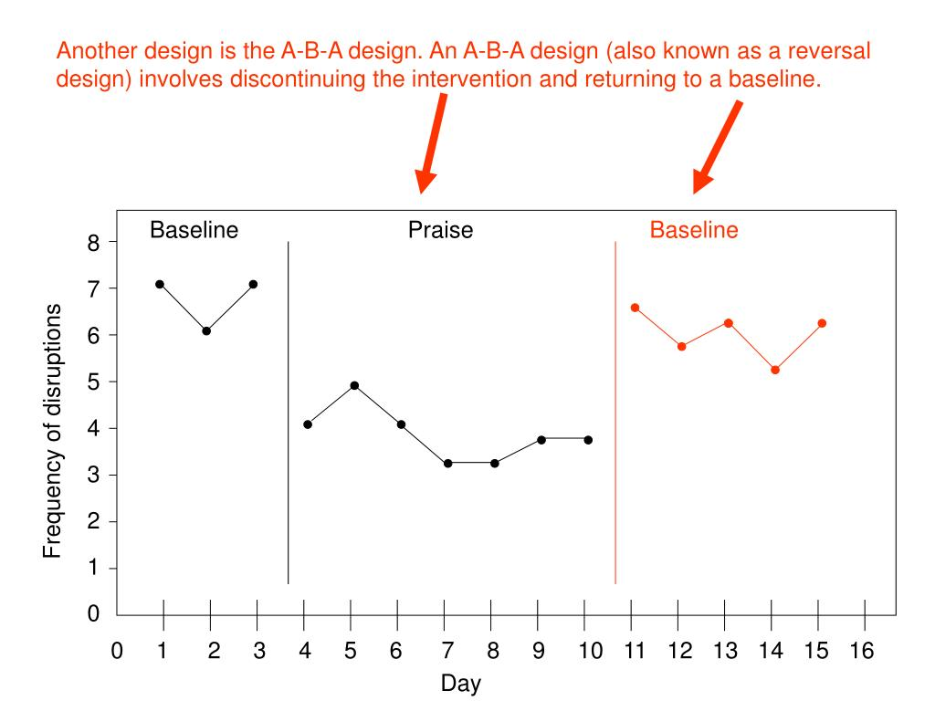 Another design is the A-B-A design. An A-B-A design (also known as a reversal design) involves discontinuing the intervention and returning to a baseline.
