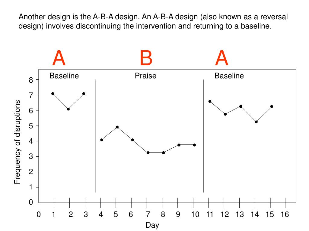 Another design is the A-B-A design. An A-B-A design (also known as a reversal design) involves discontinuing the intervention and returning to a