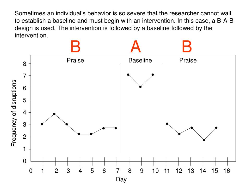 Sometimes an individual's behavior is so severe that the researcher cannot wait to establish a baseline and must begin with an intervention. In this case, a B-A-B design is used. The intervention is followed by a baseline followed by the intervention.
