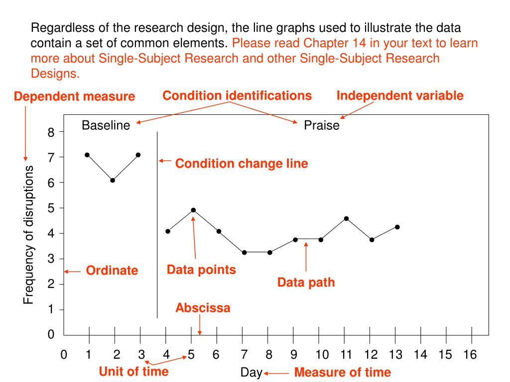 Regardless of the research design, the line graphs used to illustrate the data contain a set of common elements.