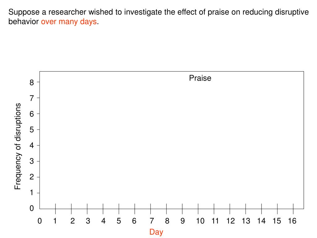 Suppose a researcher wished to investigate the effect of praise on reducing disruptive behavior