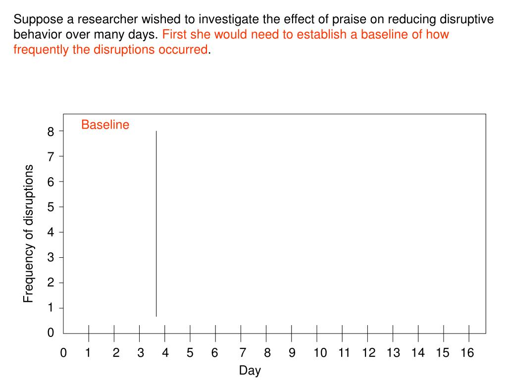 Suppose a researcher wished to investigate the effect of praise on reducing disruptive behavior over many days.