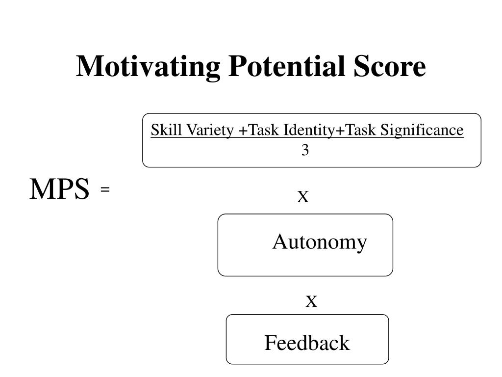 Motivating Potential Score