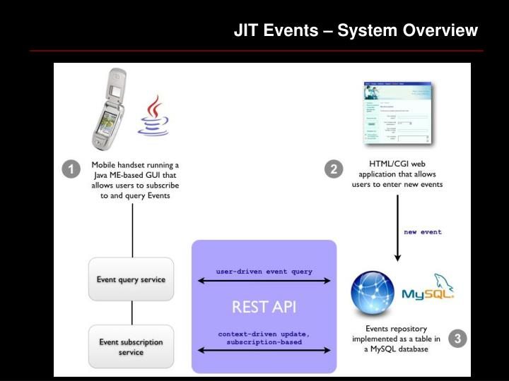 JIT Events – System Overview
