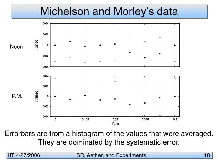Michelson and Morley's data
