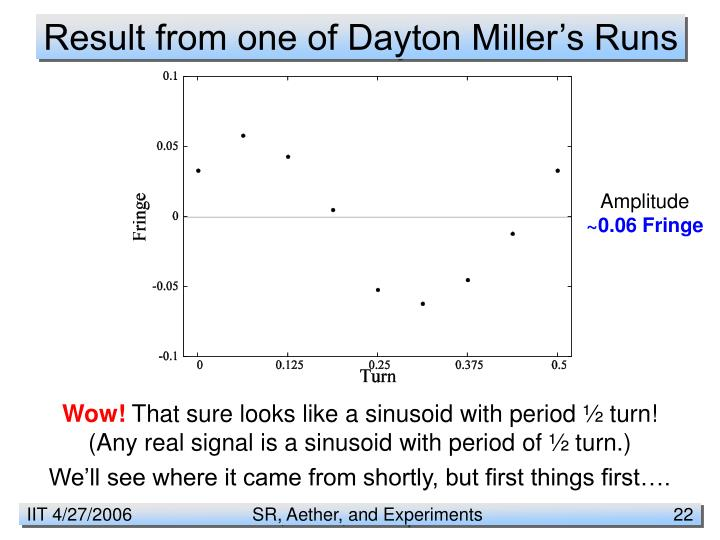 Result from one of Dayton Miller's Runs
