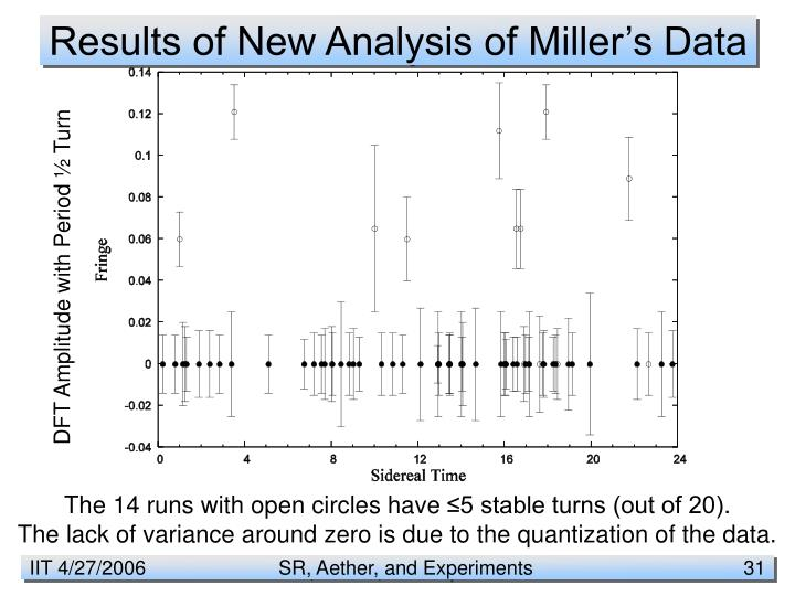 Results of New Analysis of Miller's Data