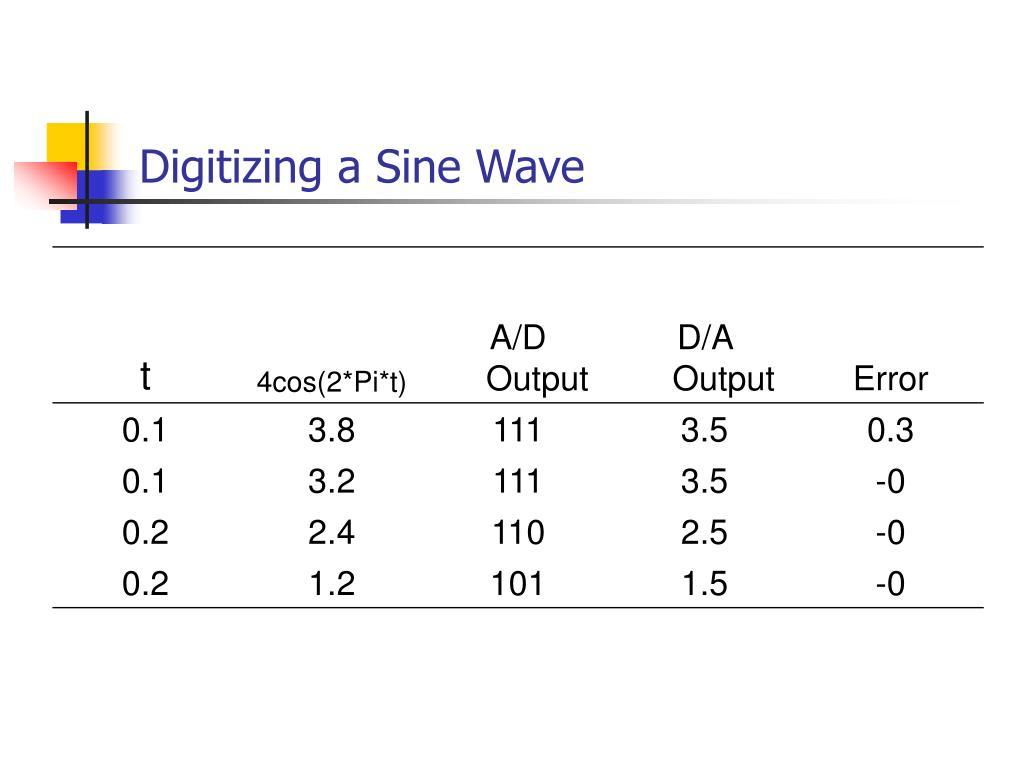 Digitizing a Sine Wave