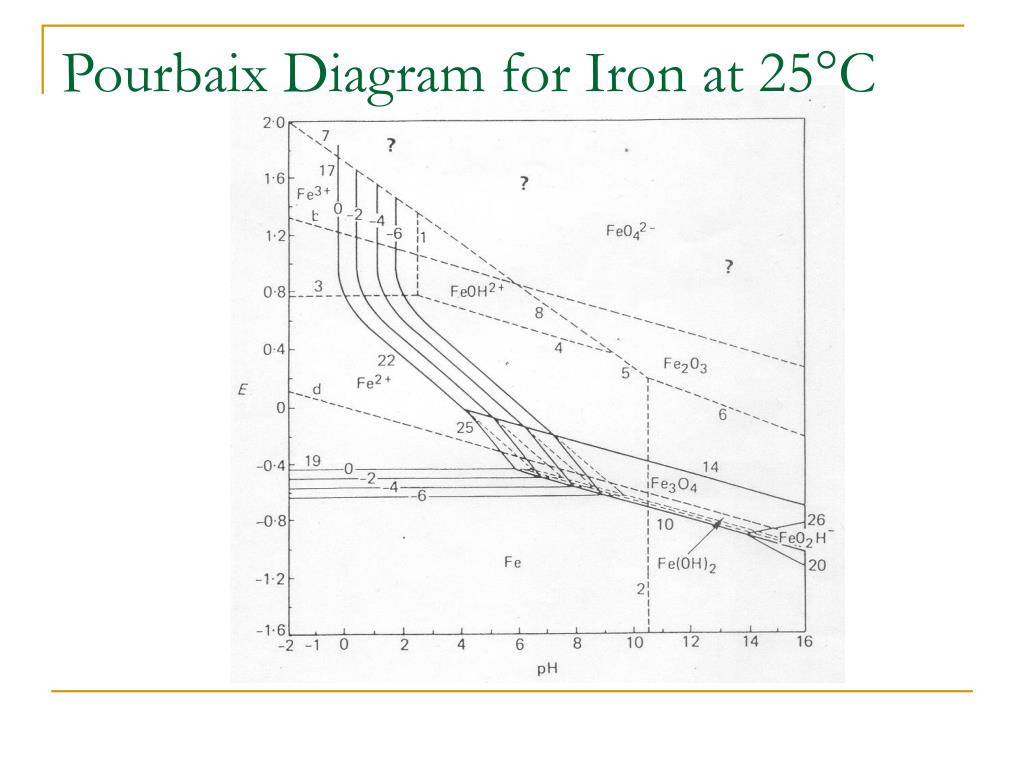 Pourbaix Diagram for Iron at 25°C