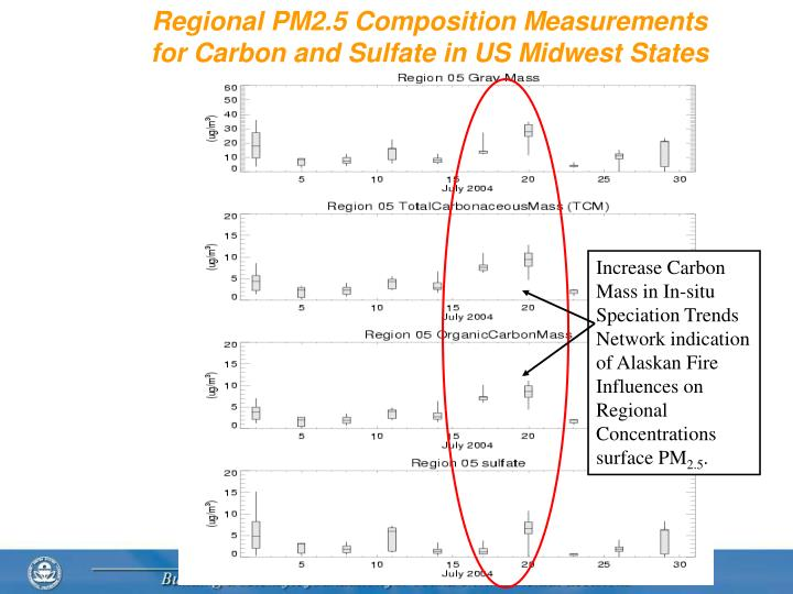 Regional PM2.5 Composition Measurements