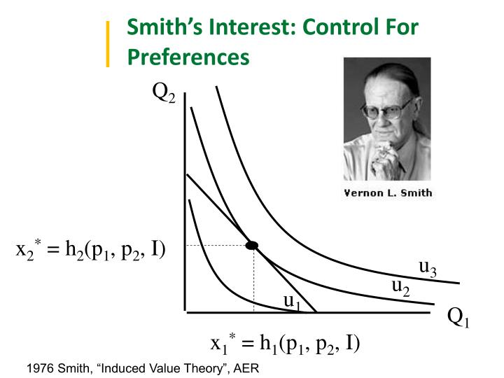 Smith's Interest: Control For