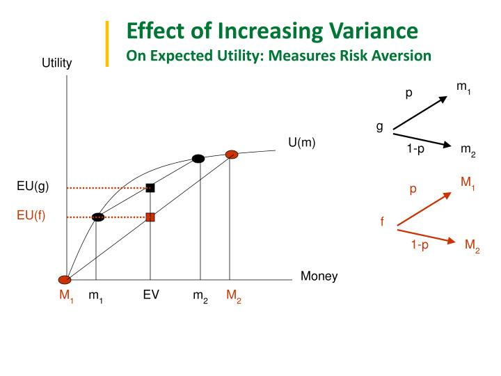 Effect of Increasing Variance