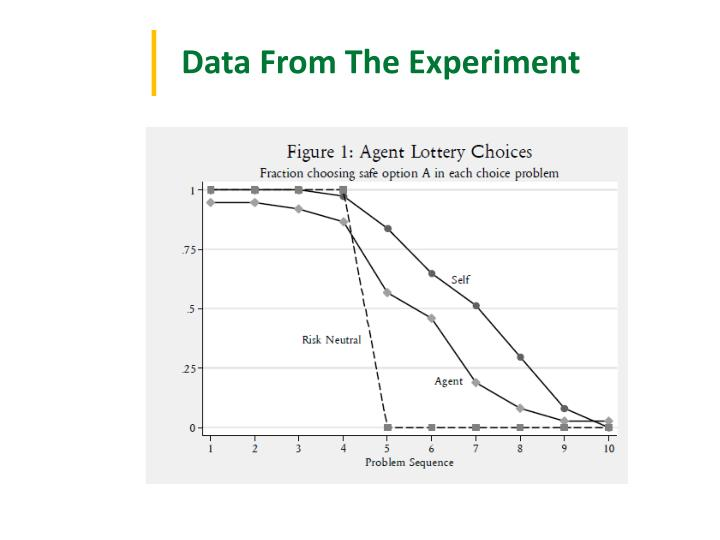 Data From The Experiment