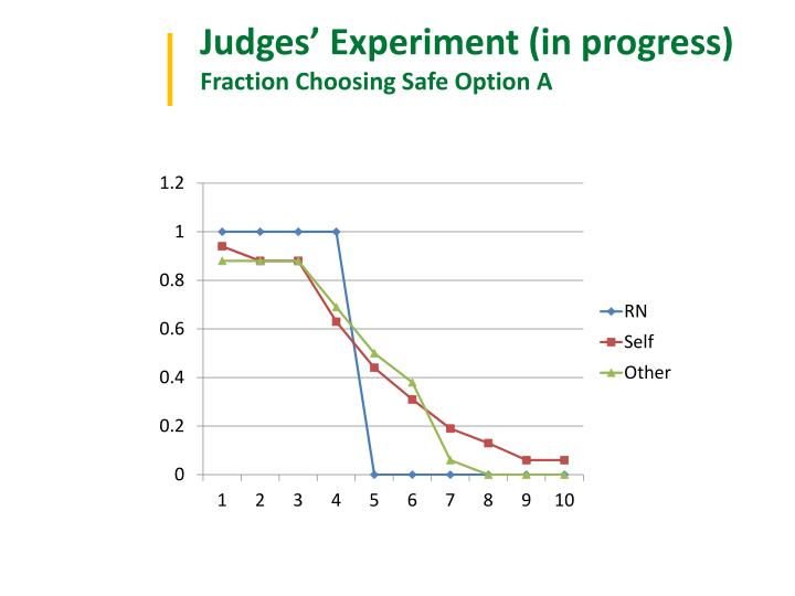 Judges' Experiment (in progress)