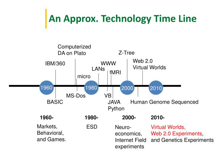 An Approx. Technology Time Line