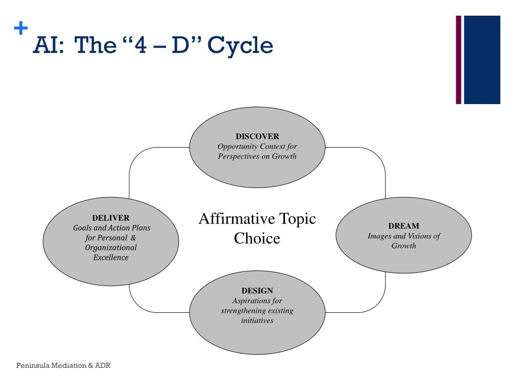 "AI:  The ""4 – D"" Cycle"
