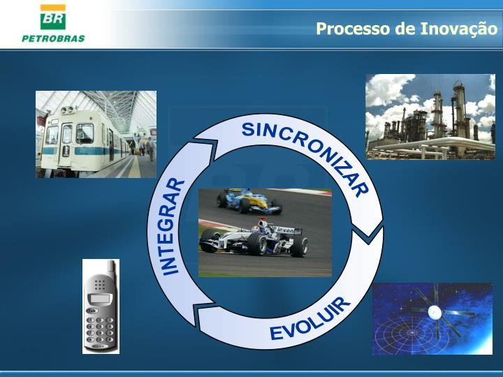 Processo de Inovação