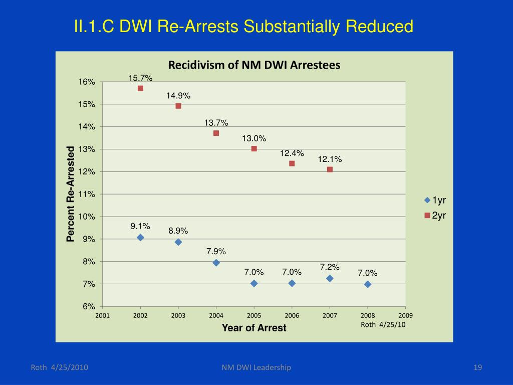 II.1.C DWI Re-Arrests Substantially Reduced