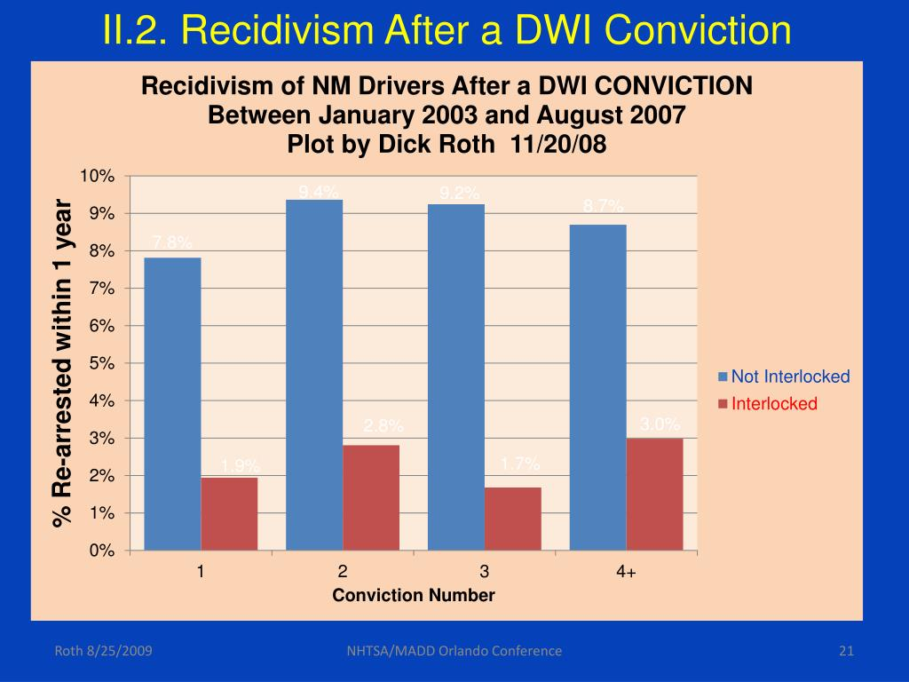 II.2. Recidivism After a DWI Conviction