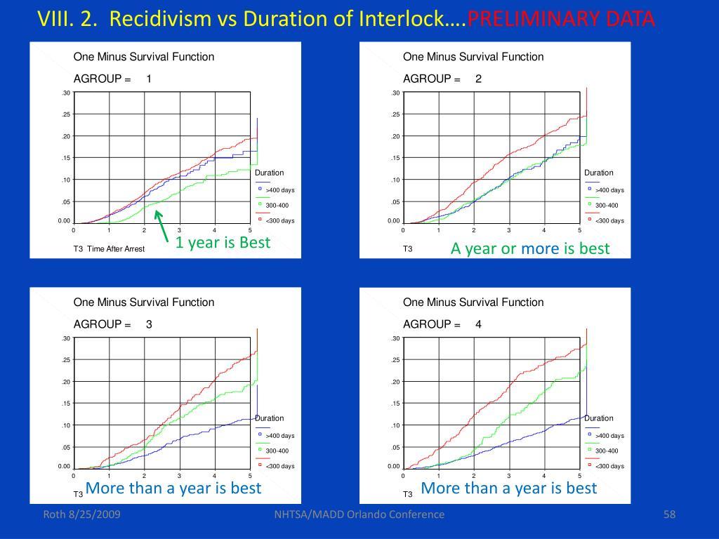 VIII. 2.  Recidivism vs Duration of Interlock….