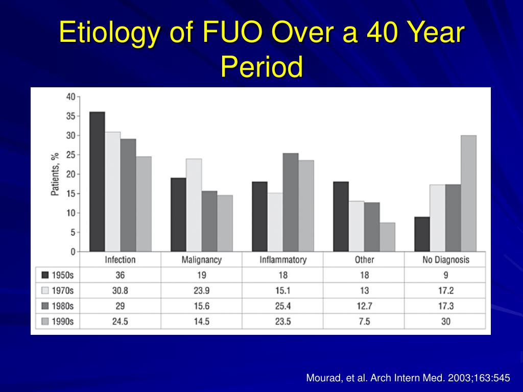 Etiology of FUO Over a 40 Year Period