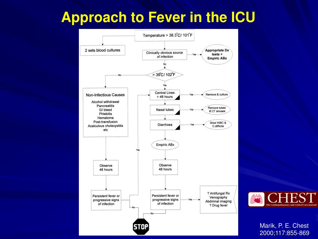 Approach to Fever in the ICU