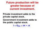 future production will be greater because of current investment