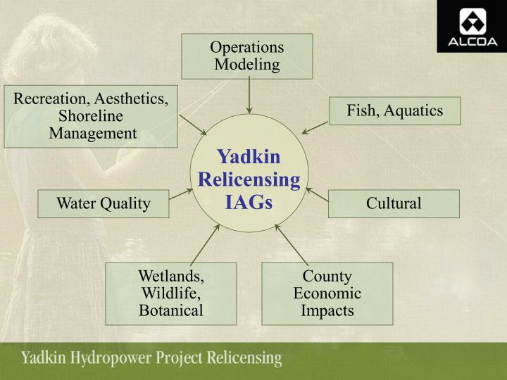 Operations Modeling