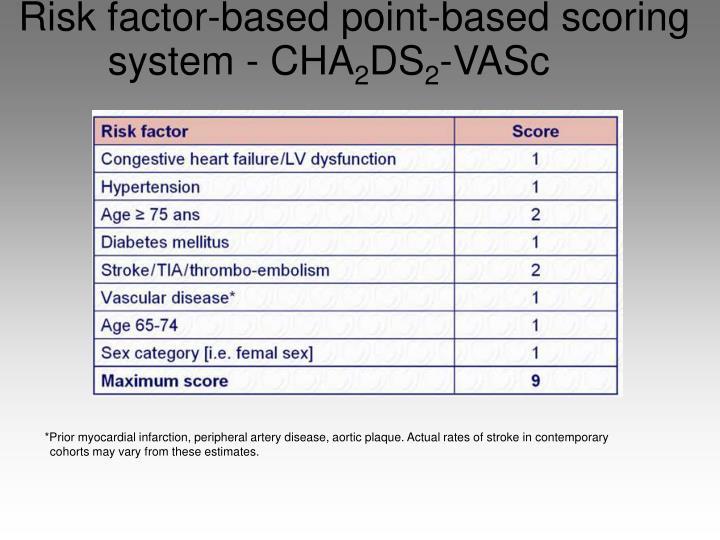 Risk factor-based point-based scoring