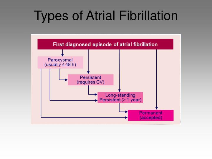 Types of Atrial Fibrillation