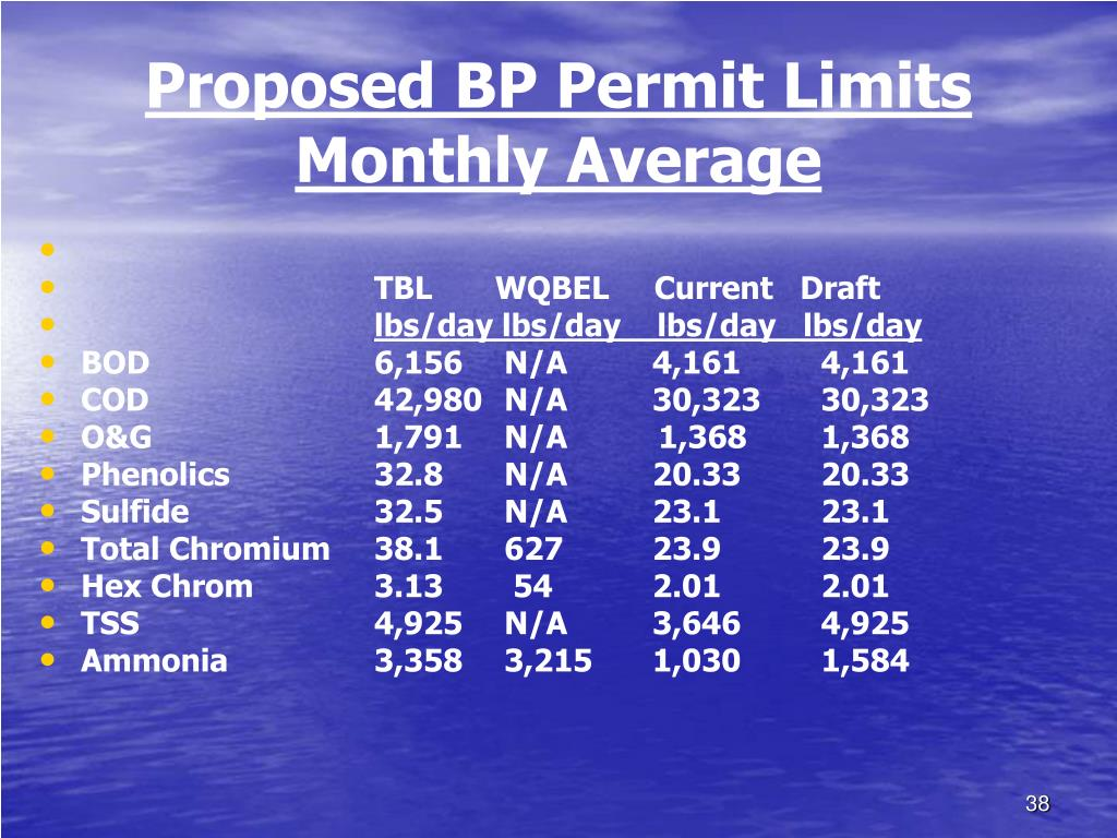 Proposed BP Permit Limits Monthly Average