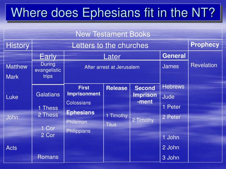 Where does ephesians fit in the nt