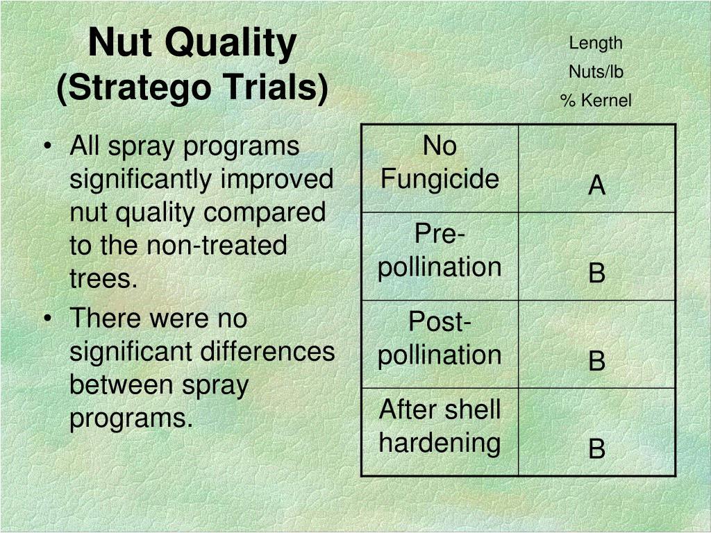Nut Quality