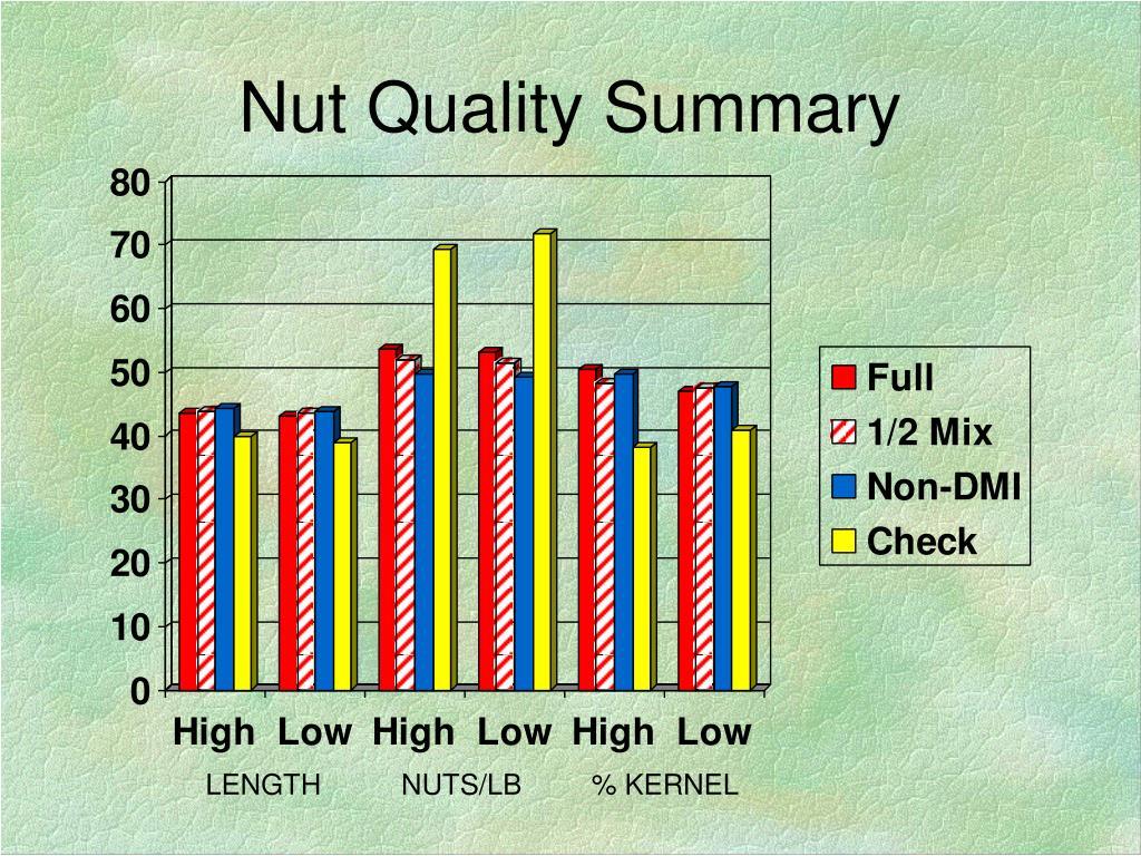 Nut Quality Summary