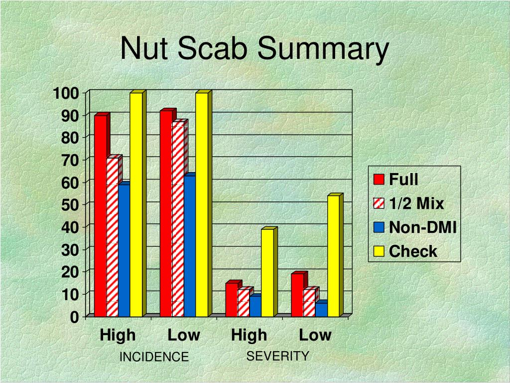 Nut Scab Summary