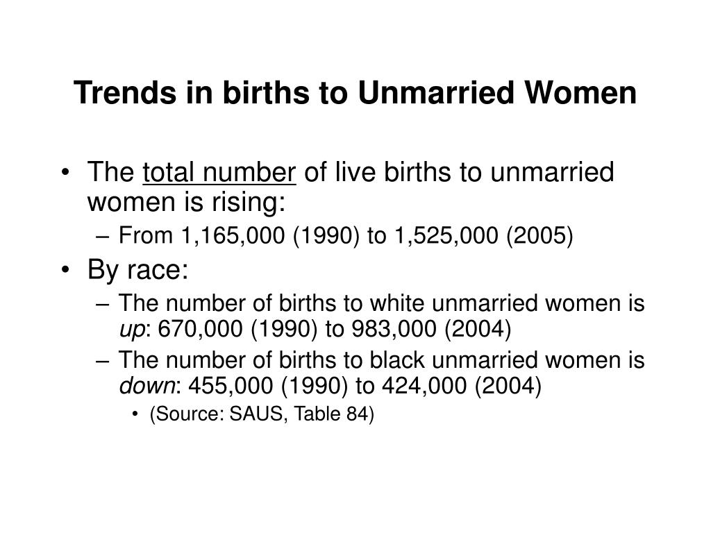 Trends in births to Unmarried Women