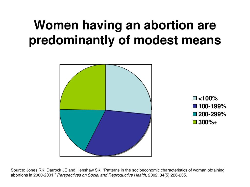 Women having an abortion are predominantly of modest means