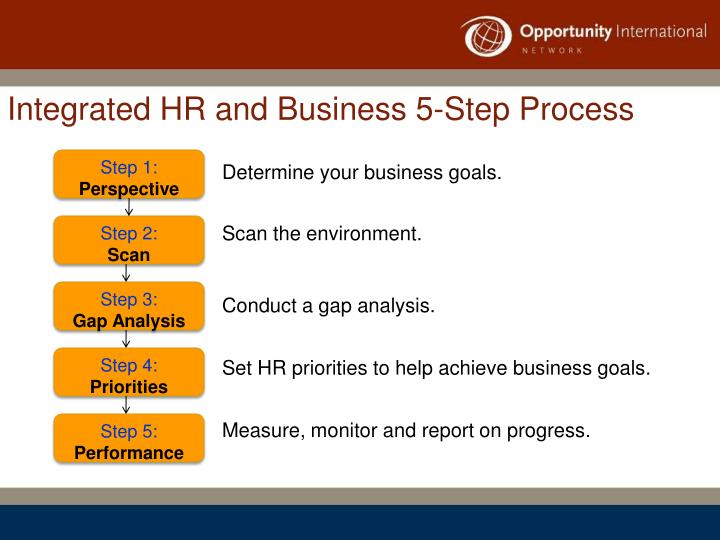 Integrated HR and Business 5-Step Process