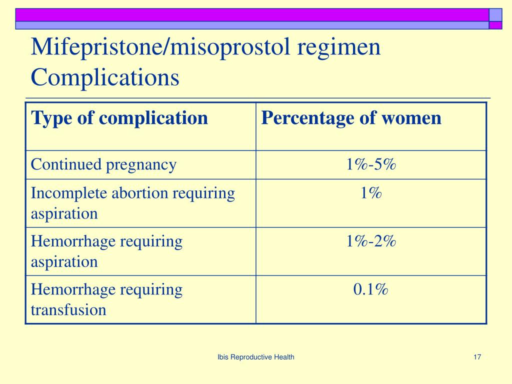 Mifepristone/misoprostol regimen