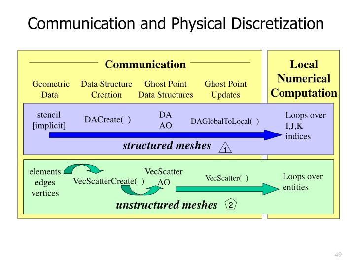 Communication and Physical Discretization