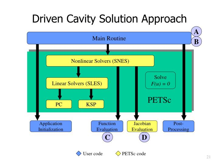 Driven Cavity Solution Approach