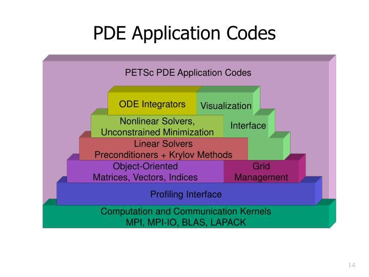 PETSc PDE Application Codes