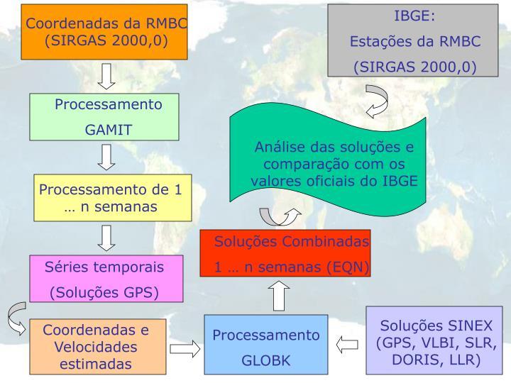 IBGE: