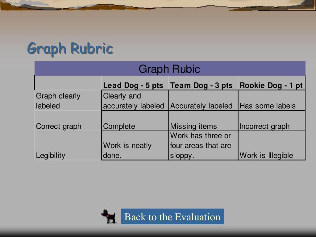 Graph Rubric