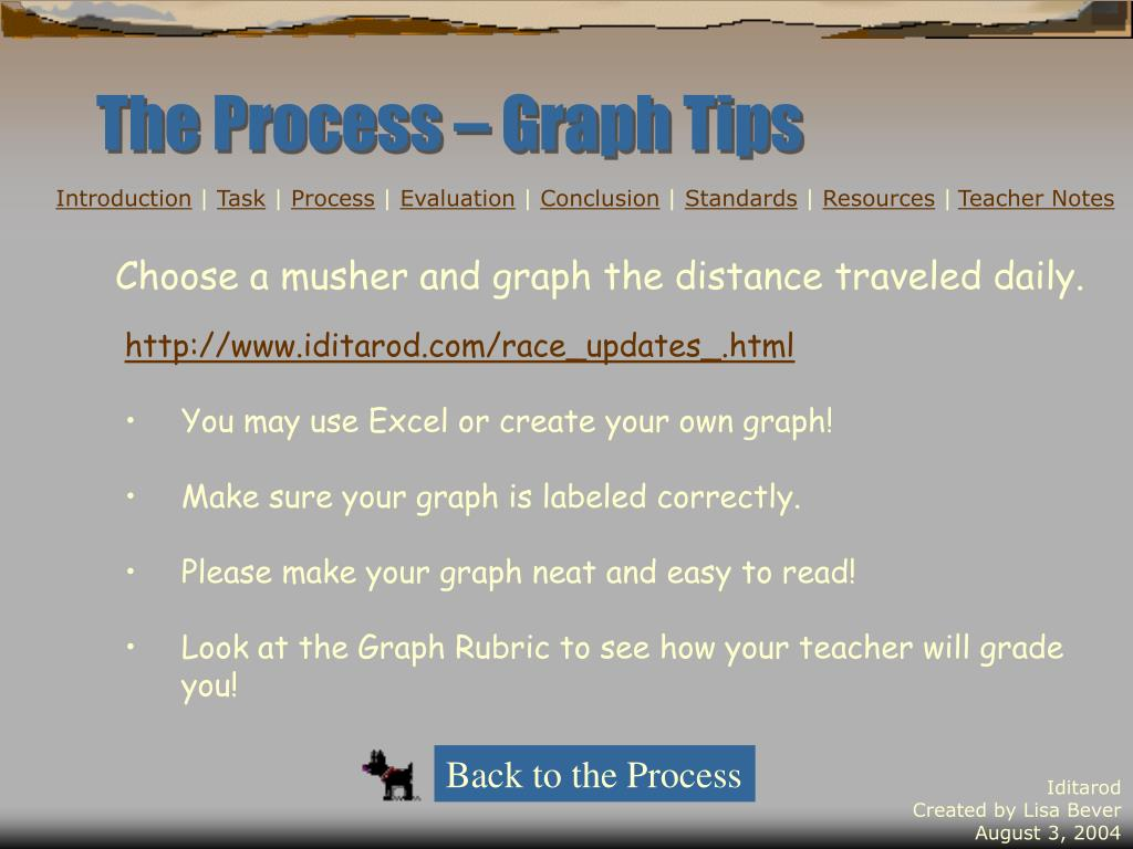 The Process – Graph Tips