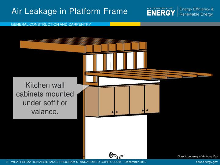 Air Leakage in Platform Frame