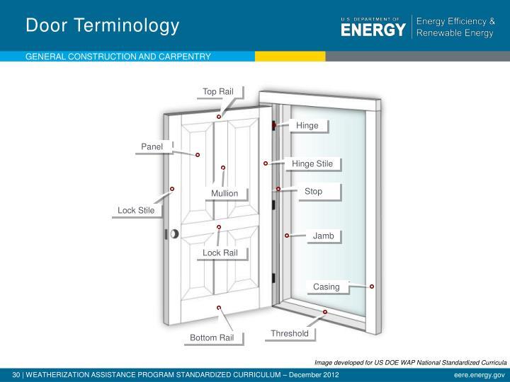 Door Terminology