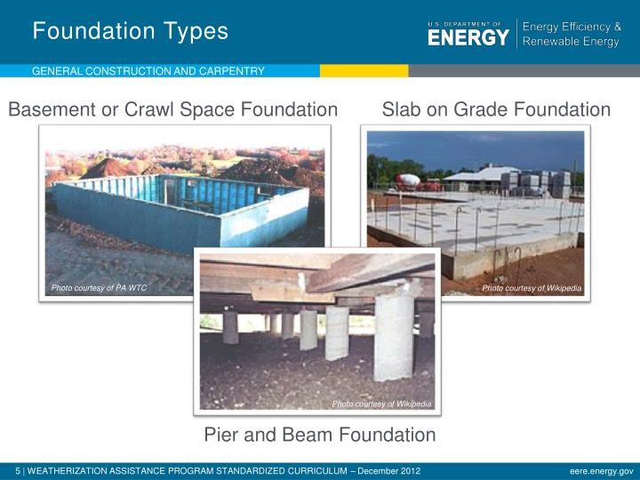 Foundation Types