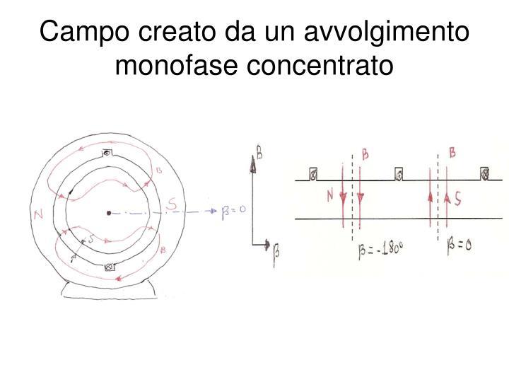 Campo creato da un avvolgimento monofase concentrato